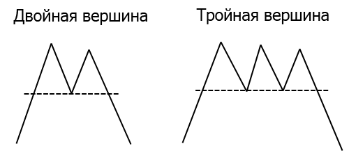 Двойная вершина и тройная вершина