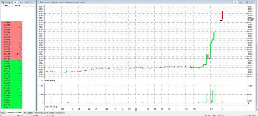 ГЭП на акции - Квадра-п