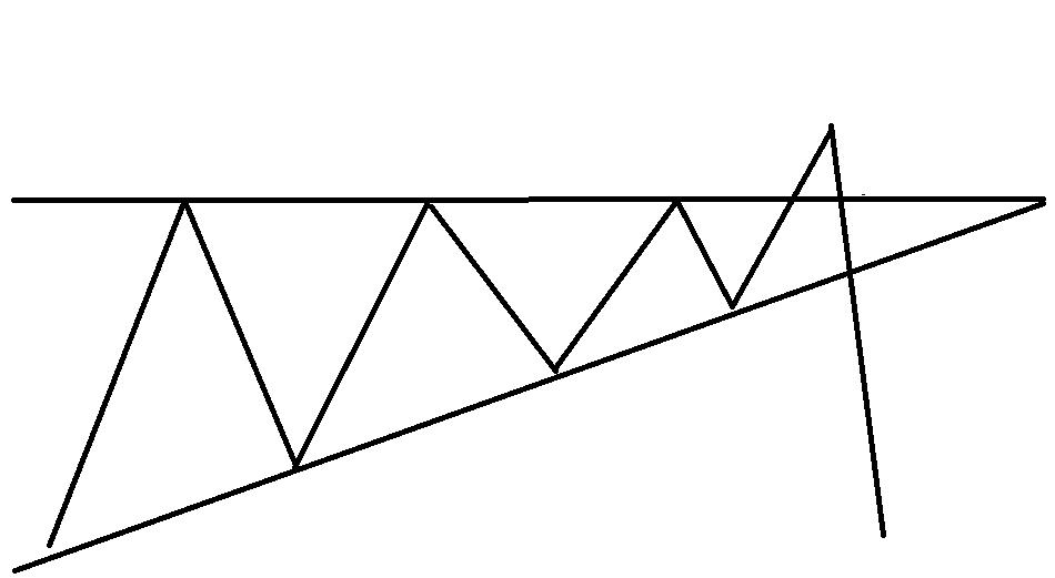 Фигура треугольник - ложный пробой