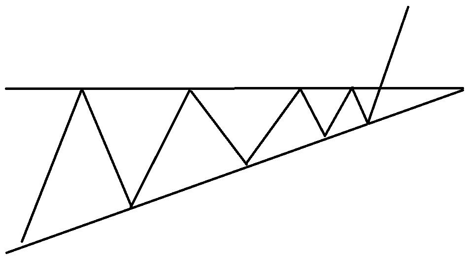 Фигура треугольник - пробой без ретеста