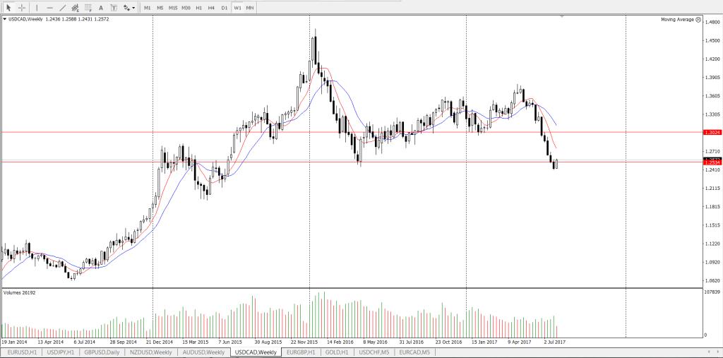 USD/CAD сильные уровни