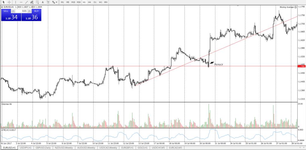 EUR/USD ретест уровня