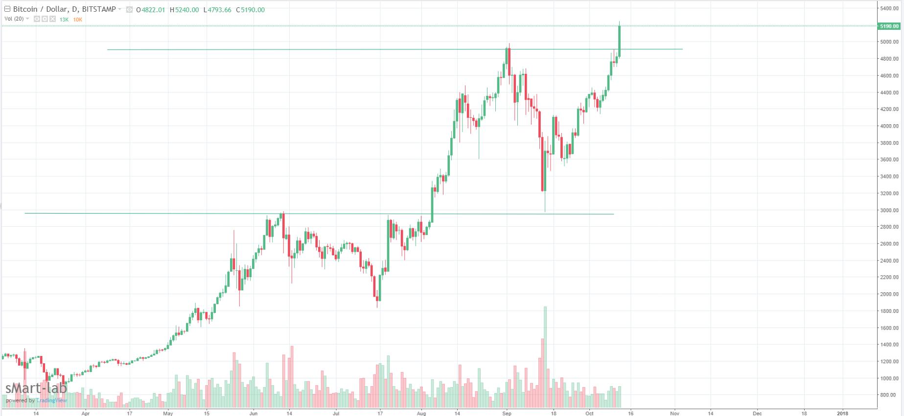 Биткоин (bitcoin)технический анализ