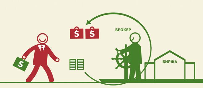 Комиссия на рынке акций. Выгодна ли торговля интрадей?