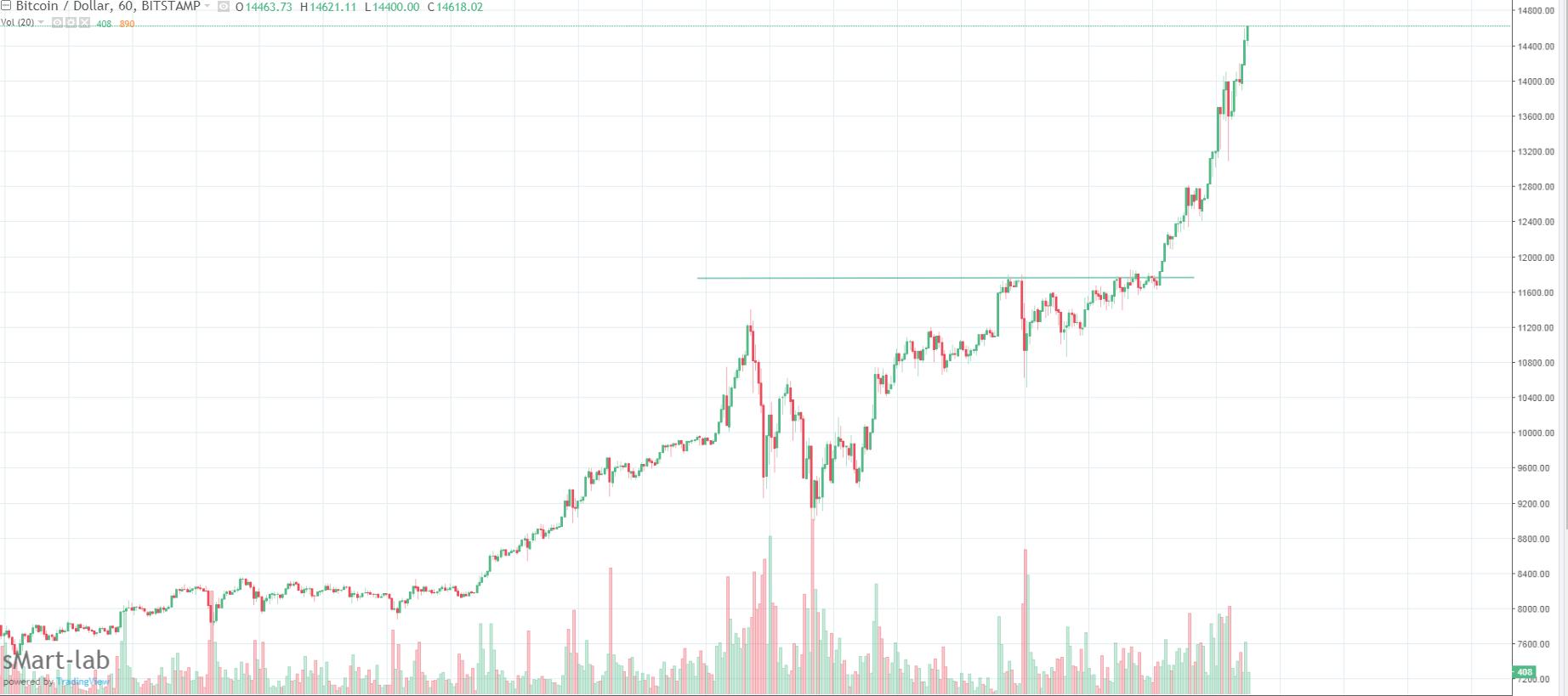 Технический анализ биткоин