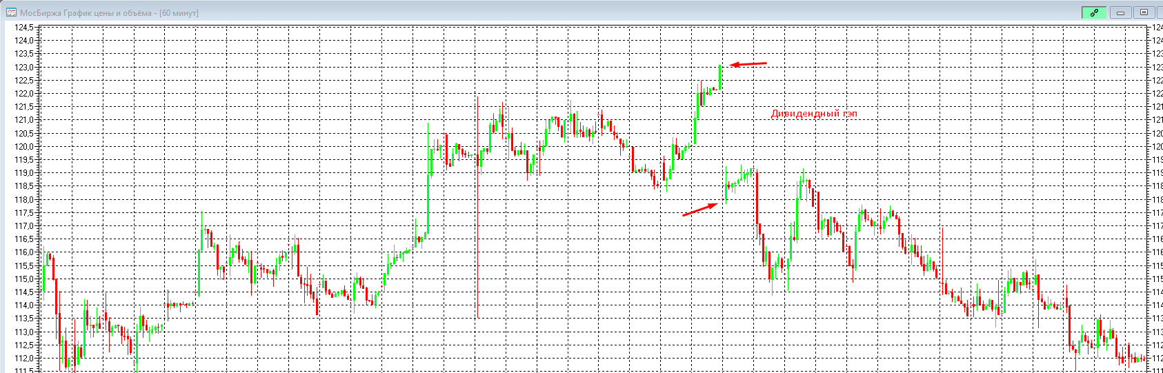 Дивидендный гэп по акции Московская биржа.