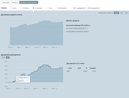 Стейтмент за первое полугодие 2015 и за год (с 01.08. 2014 по 01.09.2015).