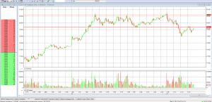 Технический анализ доллар/рубль