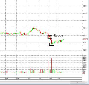 Шорт на бирже (продажа без покрытия)