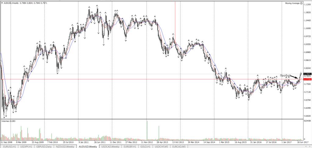 AUD/USD пробой уровня
