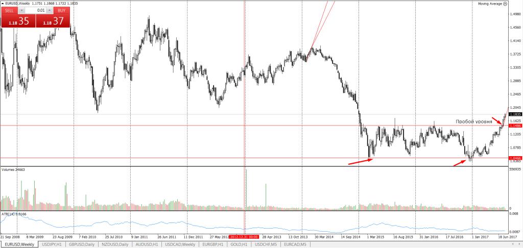 EUR/USD пробой уровня