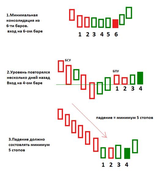 Торговые сигналы фьючерсами долгое подтверждение биткоин