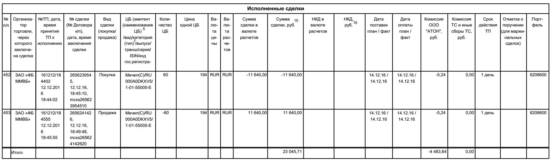 Комиссия на ЛЧИ 2016