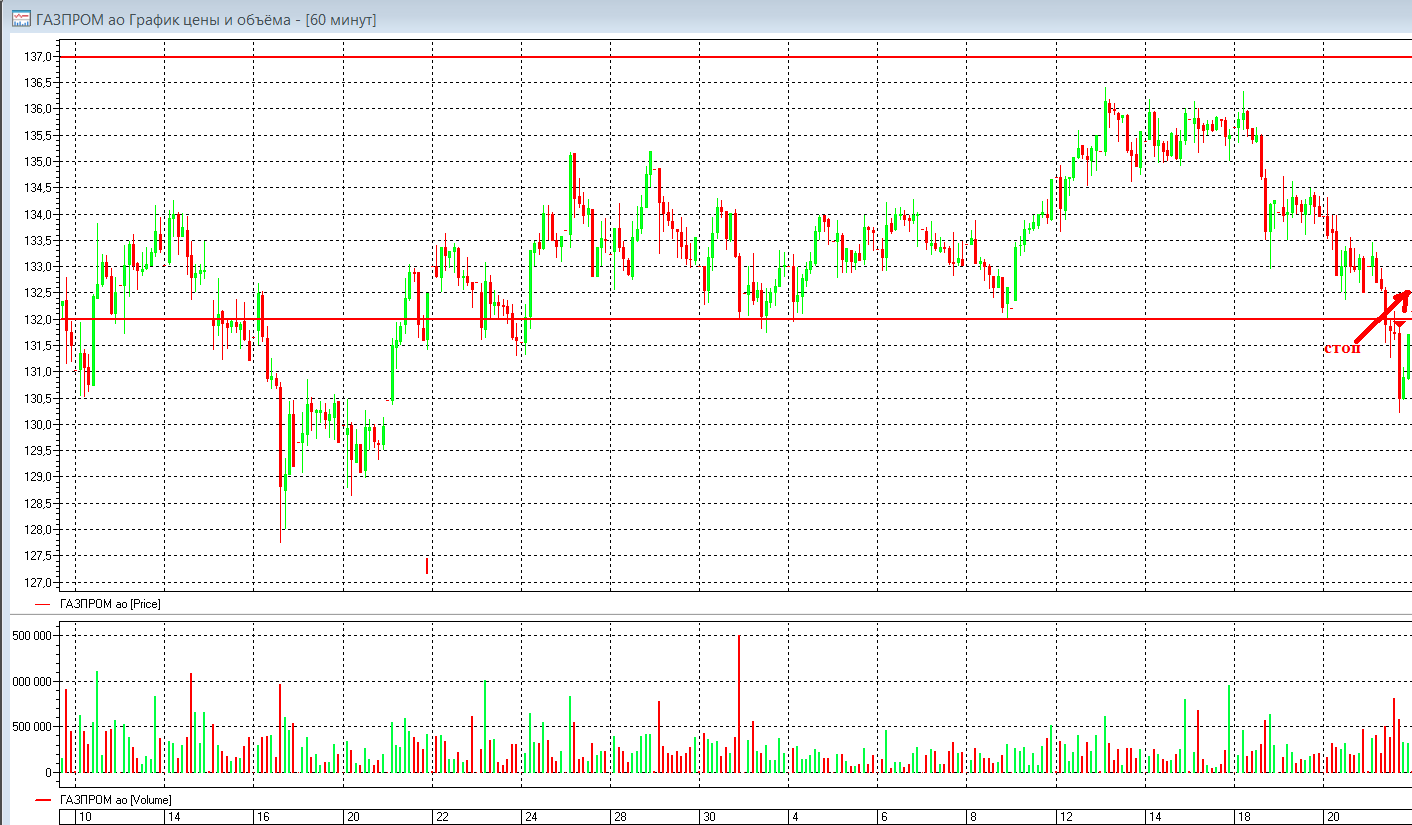Сделка по Газпрому. Стоп