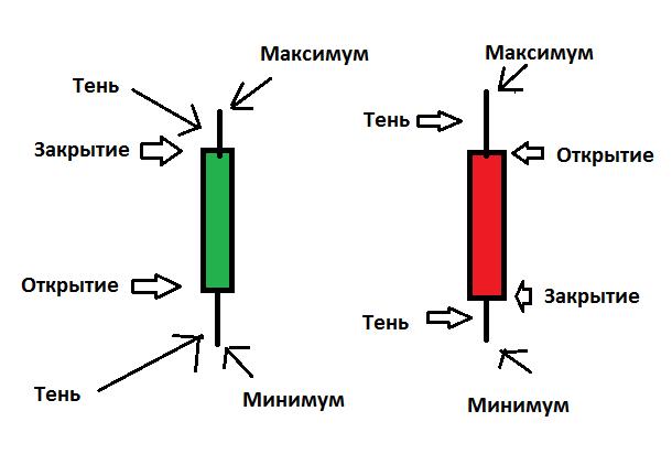 Свечной анализ на Форекс. Плюсы и минусы.